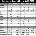 Floods in Andhra Pradesh – FactSheet of Losses