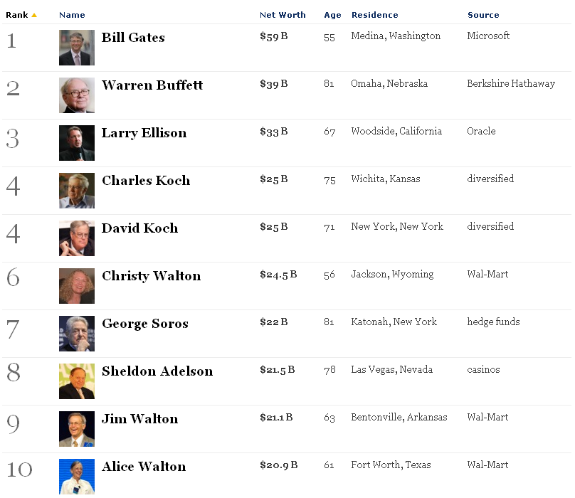 Top 10 Richest People In America : Forbes, Zuckerbergs in