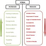 10 Amazing Health benefits of Yoga you should know