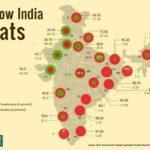 Vegetarians vs Non Vegetarians percentage in India
