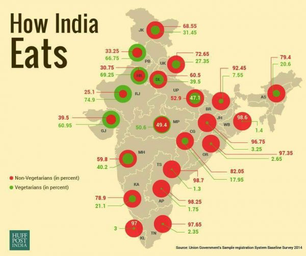 Vegetarians vs Non Vegetarians percentage in India