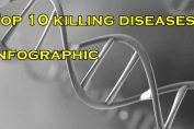 top-10-killing-diseases