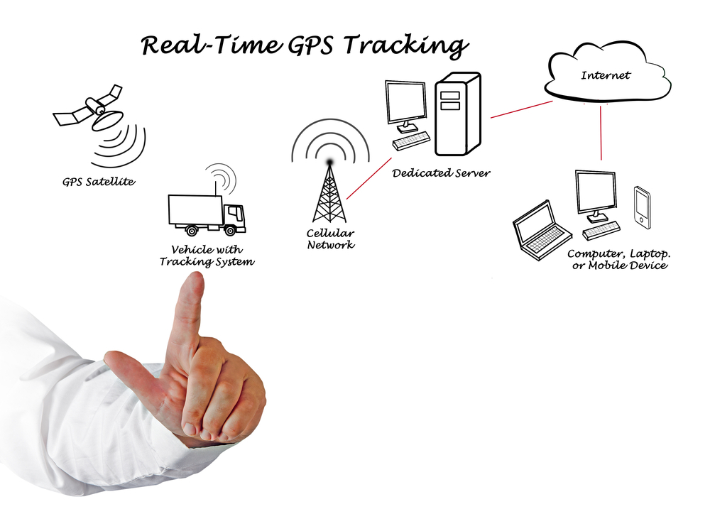 Vehicle Tracking - gps