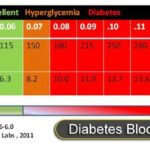 A Guide on Normal Blood Sugar Level and How to Maintain it